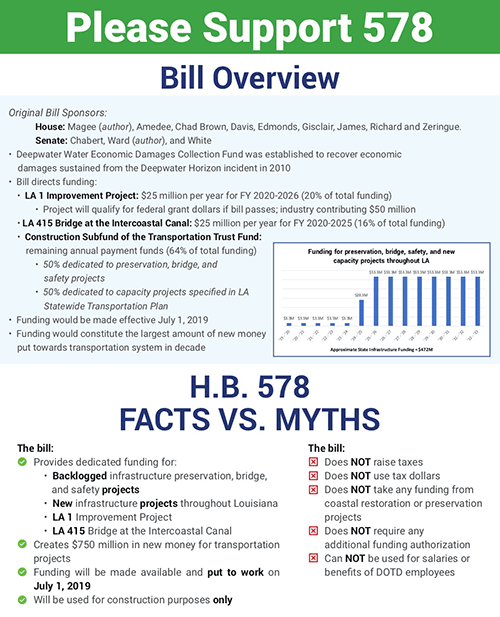 Bill Overview and Facts versus Myths 578