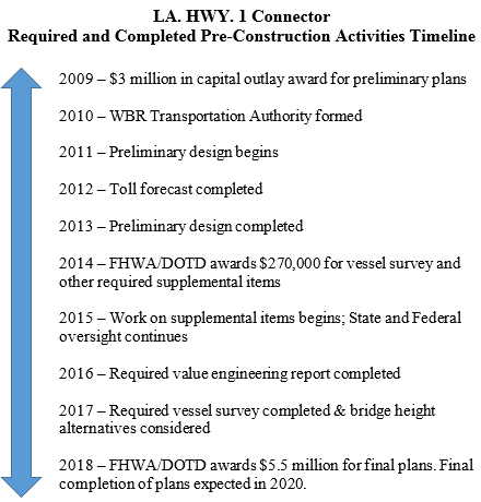 LA Highway 1 Connector Timeline